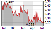 NICOCCINO HOLDING AB Chart 1 Jahr