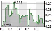 NICOCCINO HOLDING AB 5-Tage-Chart