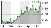 NICOLA MINING INC Chart 1 Jahr