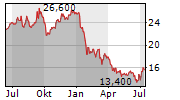 NIDEC CORPORATION ADR Chart 1 Jahr