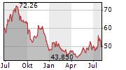 NIDEC CORPORATION Chart 1 Jahr