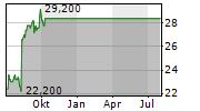NIELSEN HOLDINGS PLC Chart 1 Jahr