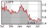 NIIIO FINANCE GROUP AG Chart 1 Jahr