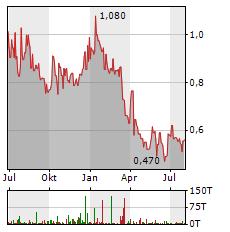 NIIIO FINANCE Aktie Chart 1 Jahr