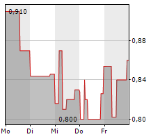 NIIIO FINANCE GROUP AG Chart 1 Jahr