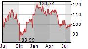 NIKE INC Chart 1 Jahr