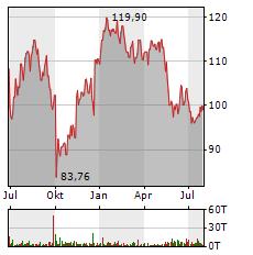 NIKE Aktie Chart 1 Jahr