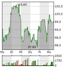 NIKE Aktie 1-Woche-Intraday-Chart