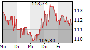 NIKE INC 1-Woche-Intraday-Chart