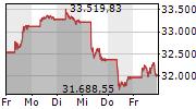 NIKKEI-225 5-Tage-Chart