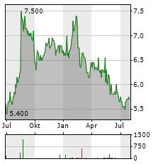 NIKKISO Aktie Chart 1 Jahr