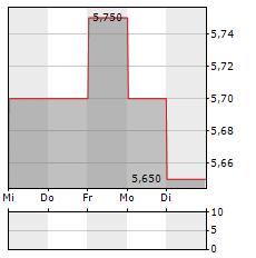 NIKKISO Aktie 5-Tage-Chart