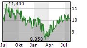 NINTENDO CO LTD ADR Chart 1 Jahr