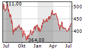 NINTENDO CO LTD Chart 1 Jahr