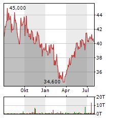 NINTENDO Aktie Chart 1 Jahr