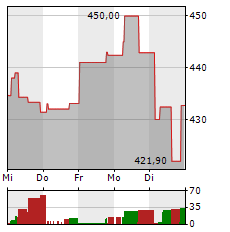 NINTENDO Aktie 1-Woche-Intraday-Chart