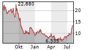 NIO INC ADR Chart 1 Jahr