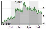 NIPPON AQUA CO LTD Chart 1 Jahr