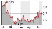 NIPPON COKE & ENGINEERING CO LTD Chart 1 Jahr