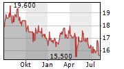NIPPON ELECTRIC GLASS CO LTD Chart 1 Jahr
