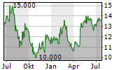 NIPPON GAS CO LTD Chart 1 Jahr