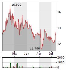 NIPPON GAS Aktie Chart 1 Jahr