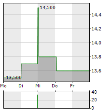 NIPPON GAS Aktie 5-Tage-Chart