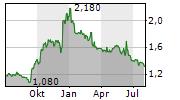 NIPPON PARKING DEVELOPMENT CO LTD Chart 1 Jahr