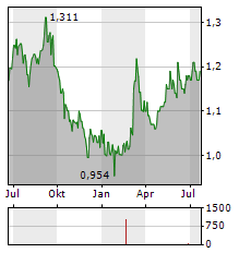 NIPPON PARKING DEVELOPMENT Aktie Chart 1 Jahr