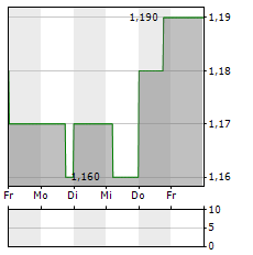 NIPPON PARKING DEVELOPMENT Aktie 5-Tage-Chart