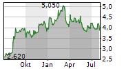 NIPPON SHEET GLASS CO LTD Chart 1 Jahr