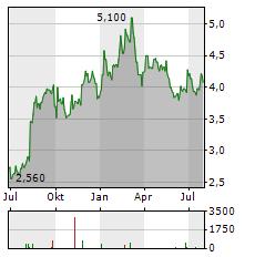 NIPPON SHEET GLASS Aktie Chart 1 Jahr