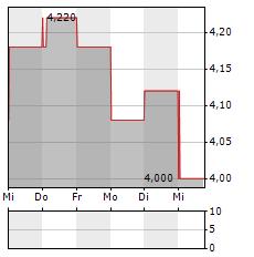 NIPPON SHEET GLASS Aktie 5-Tage-Chart