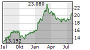 NIPPON STEEL CORPORATION Chart 1 Jahr
