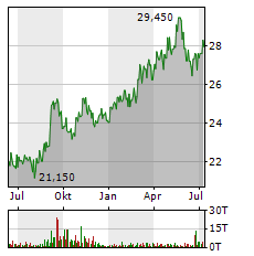 NTT Aktie Chart 1 Jahr