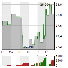 NTT Aktie 1-Woche-Intraday-Chart