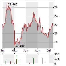 NIPPON YUSEN Aktie Chart 1 Jahr