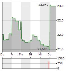 NIPPON YUSEN Aktie 5-Tage-Chart