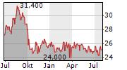 NISOURCE INC Chart 1 Jahr