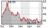 NISSAN CHEMICAL CORPORATION Chart 1 Jahr