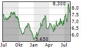 NISSAN MOTOR CO LTD ADR Chart 1 Jahr