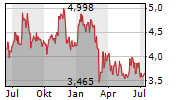 NISSAN MOTOR CO LTD Chart 1 Jahr