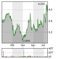 NISSAN Aktie Chart 1 Jahr