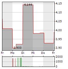 NISSAN Aktie 1-Woche-Intraday-Chart