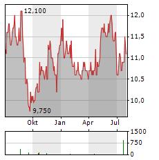 NISSHIN SEIFUN Aktie Chart 1 Jahr