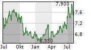 NISSHINBO HOLDINGS INC Chart 1 Jahr