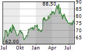NISSIN FOODS HOLDINGS CO LTD Chart 1 Jahr