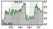 NKT A/S Chart 1 Jahr