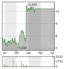 NOBINA Aktie Chart 1 Jahr