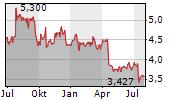 NOKIA OYJ Chart 1 Jahr